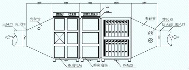 定型机废气处理工艺流程图